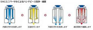 ハンドピースの滅菌方法